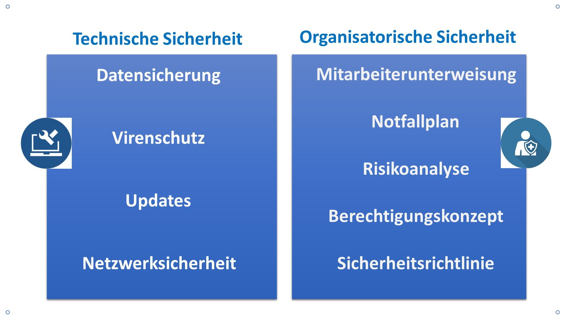 IT-Basissicherheit Uebersicht