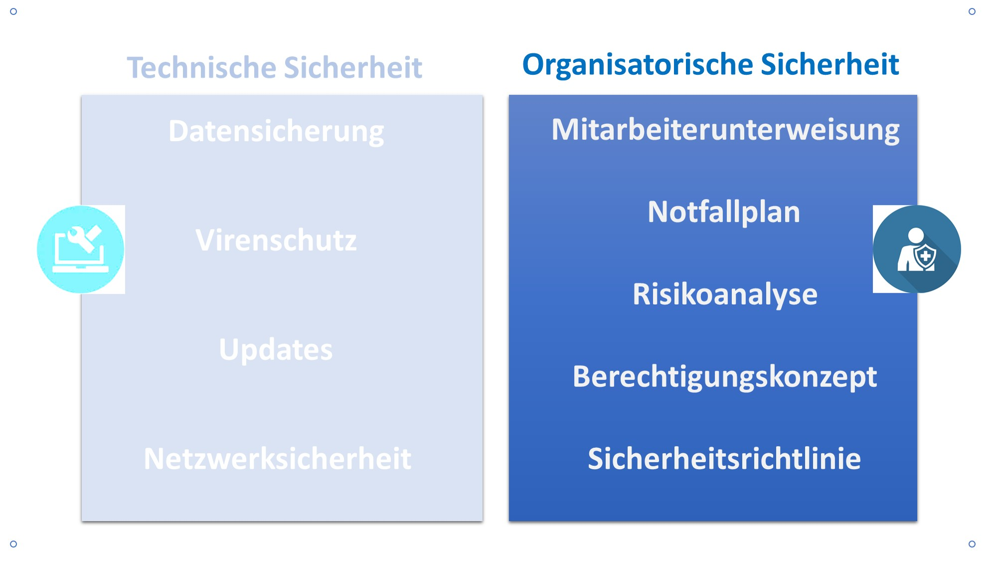 IT-Basisicherheit - organisatorische Sicherheit