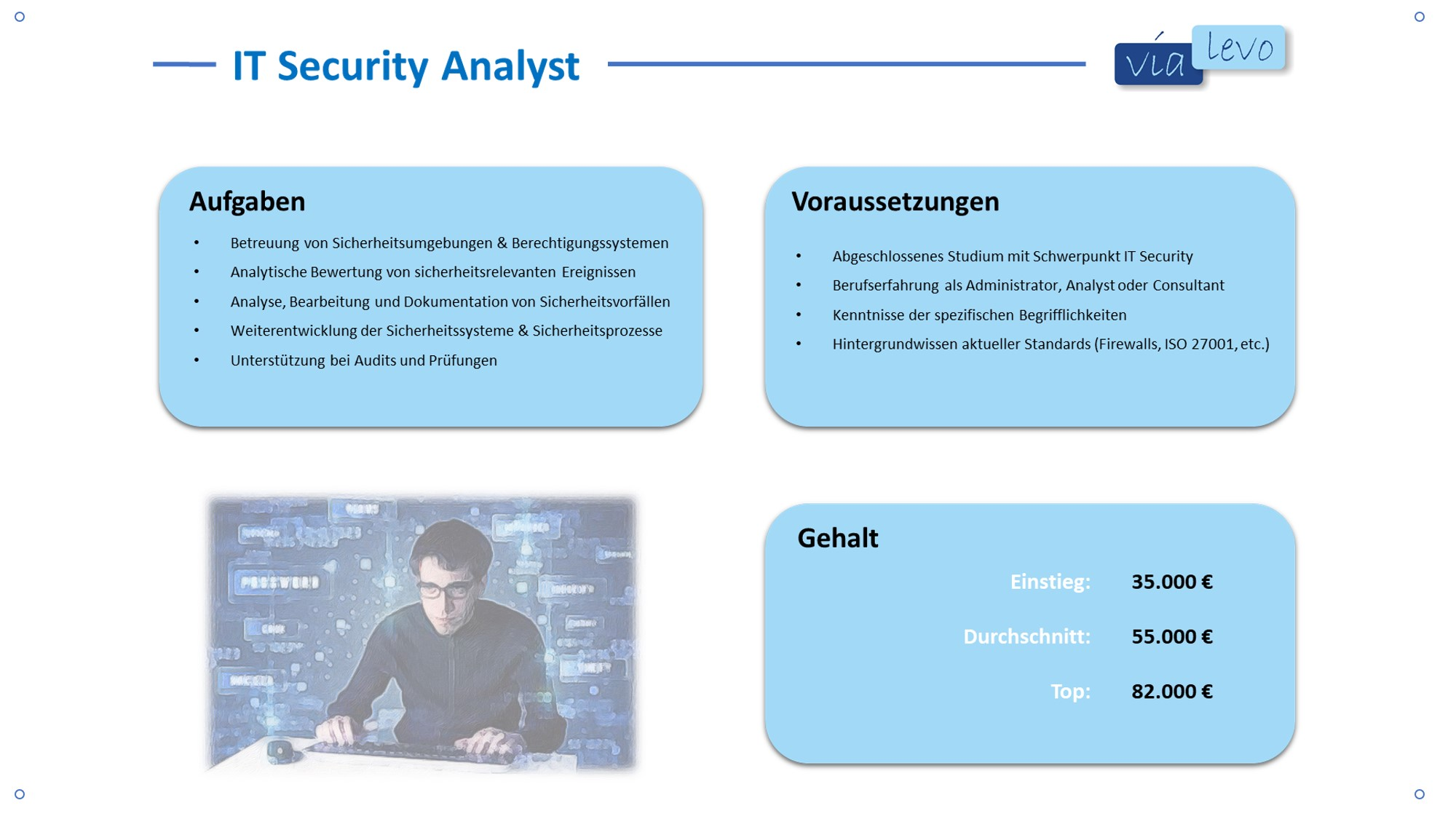IT Security Analyst Gehalt