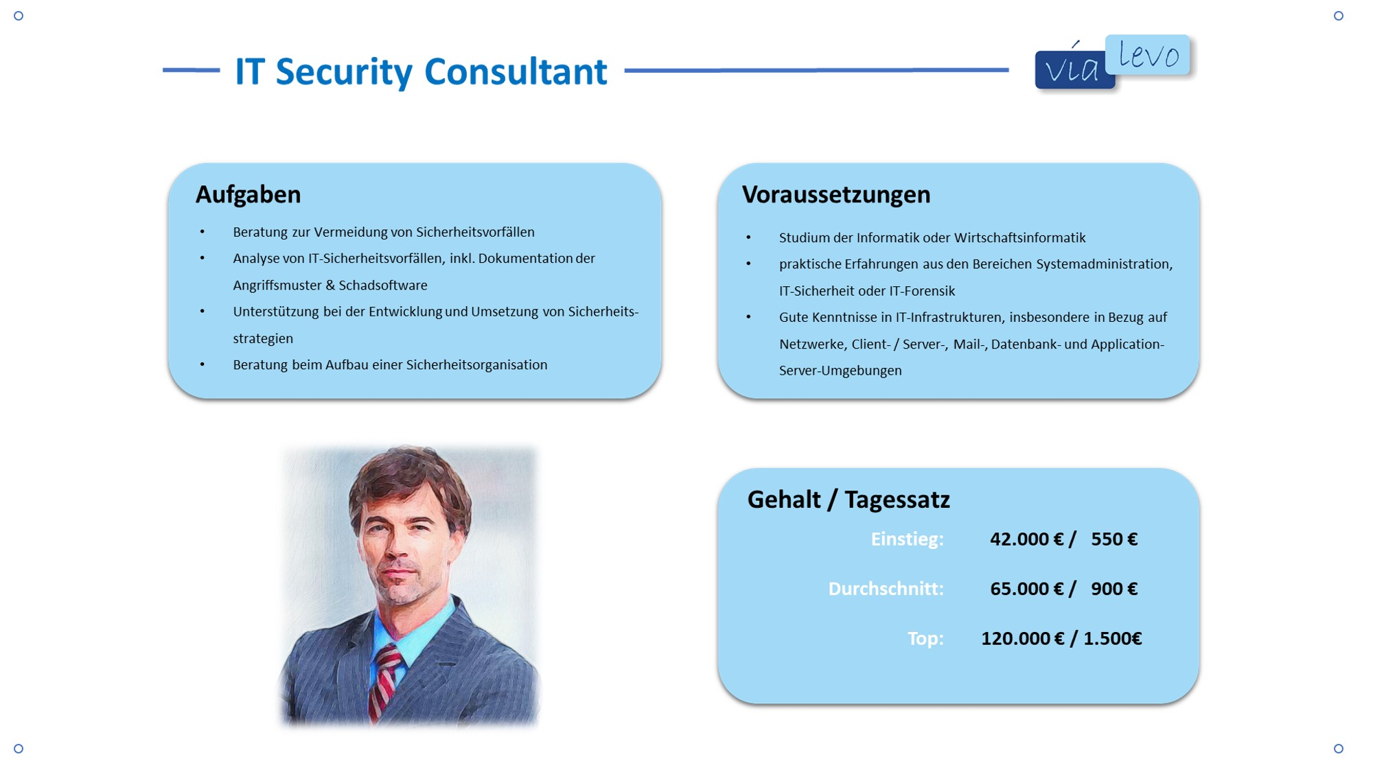IT-Security Consultant Gehalt