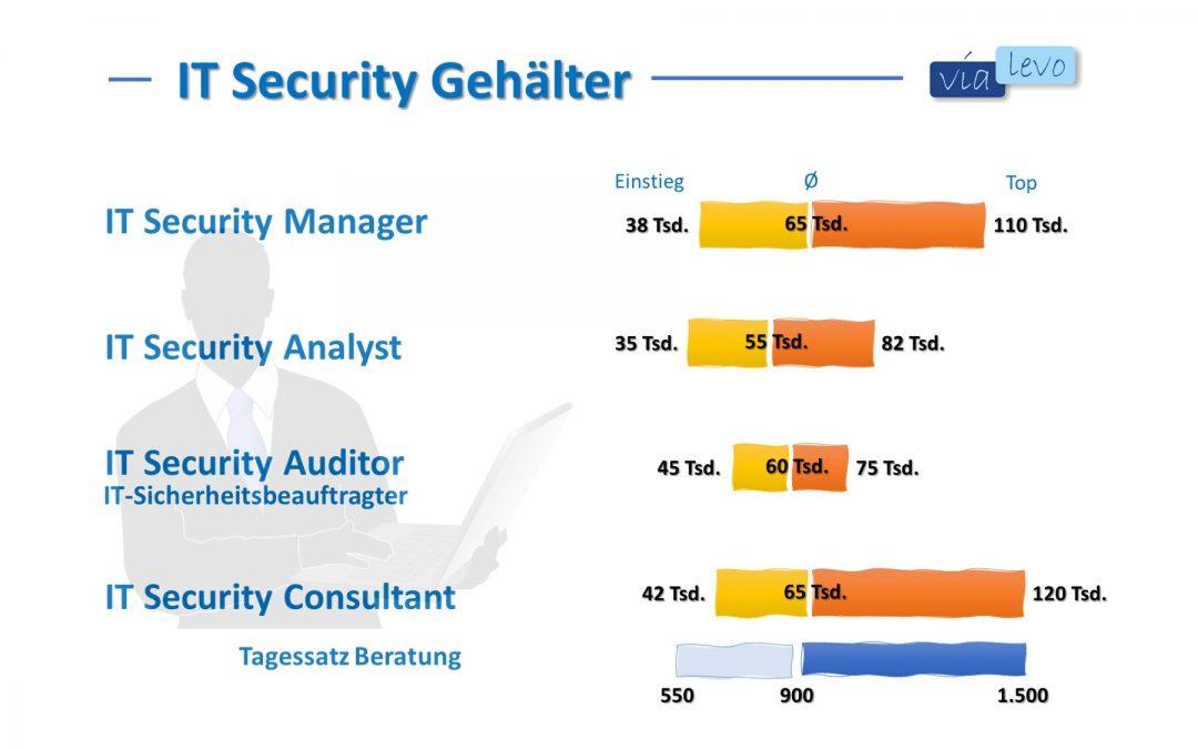 IT-Security Gehalt – Eine Übersicht